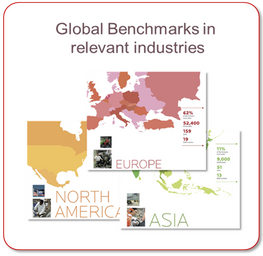 Global Benchmarks