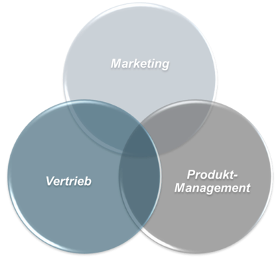 Marketing Vertrieb und Produkt Management